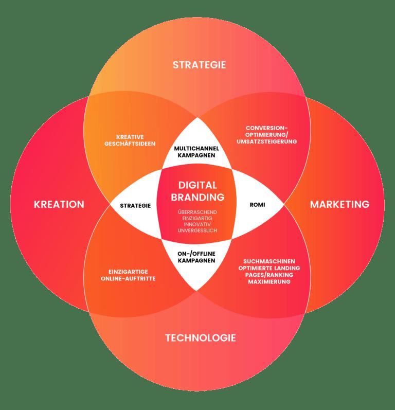 Digital Branding,Corporate Design,Leistungen,effektor.de